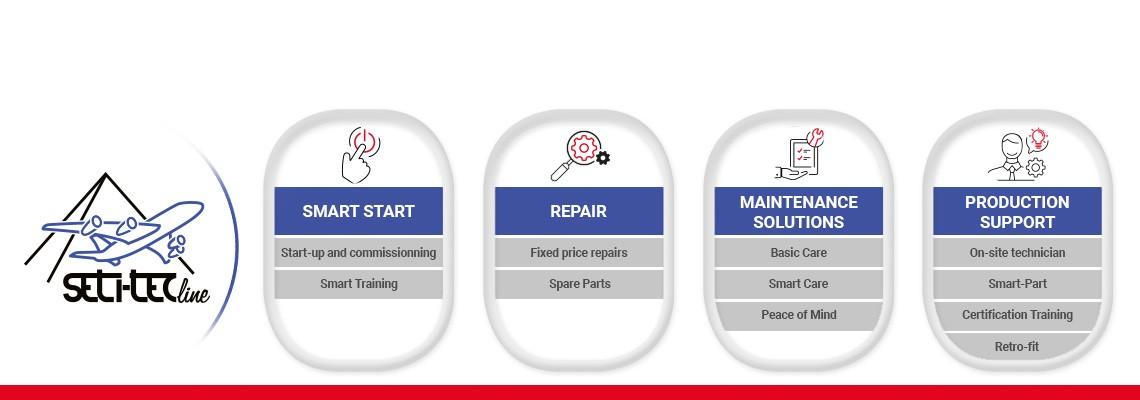 SETITEC servis çözümlerimizi keşfedin: Smart Start, onarım, önleyici bakım çözümleri ve ihtiyaçlarınızı karşılamak için yerinde destek